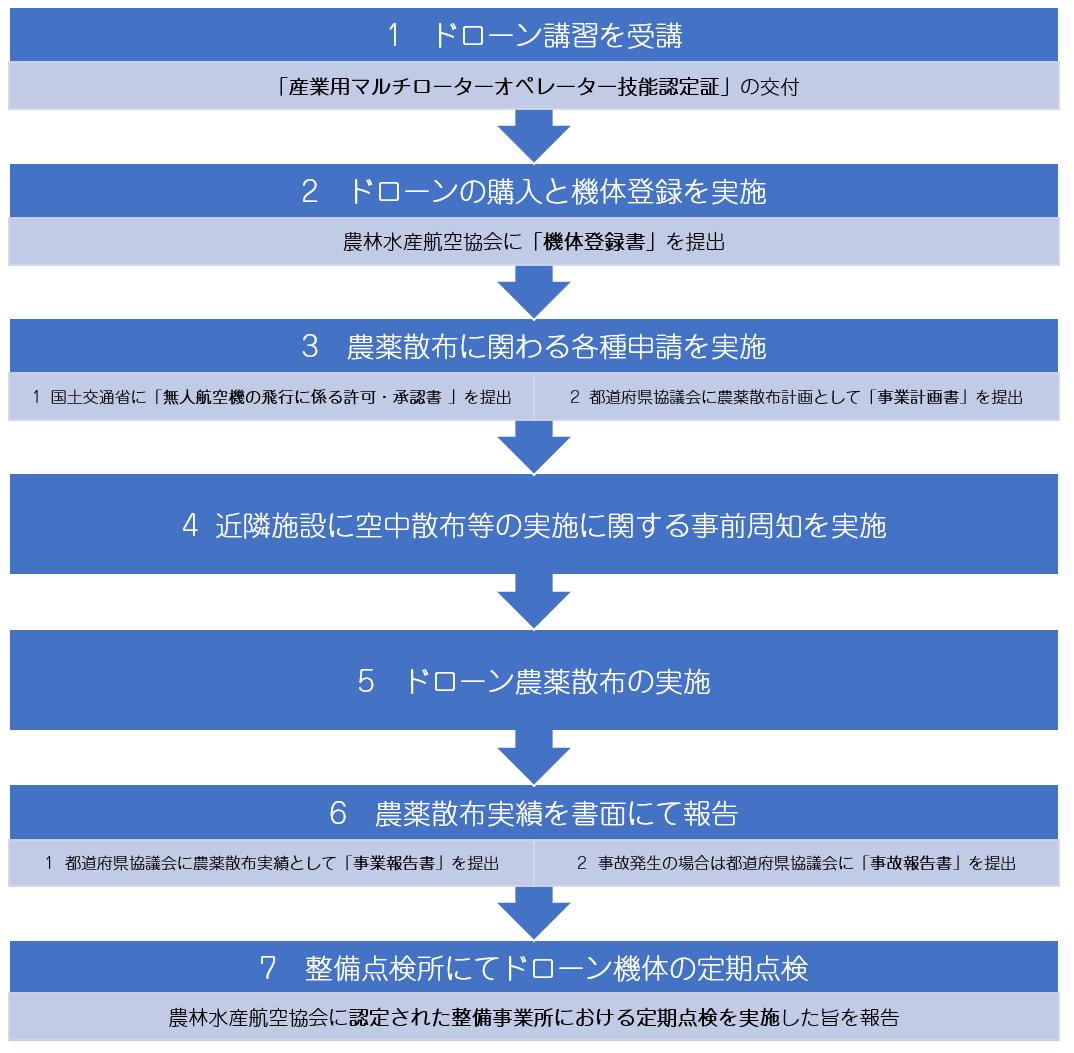 ドローン運用までの流れと必要になる各種申請事項